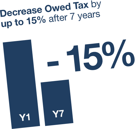 Decrease Owed Tax by up 15% after 7 years