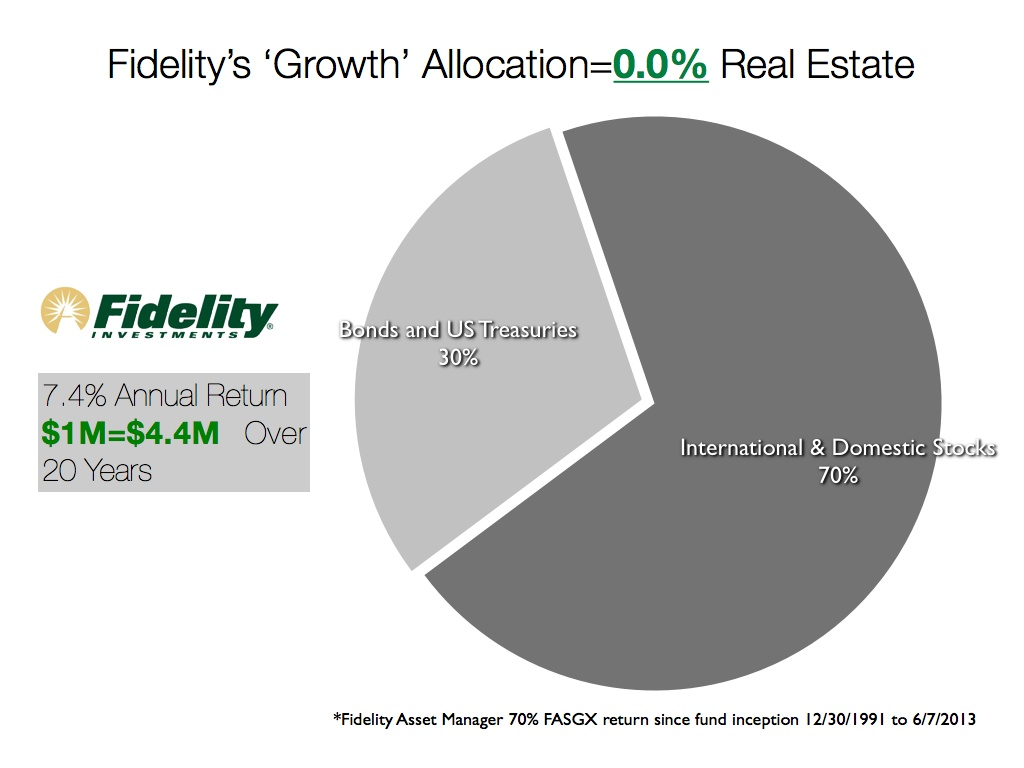 Fidelity Asset Allocation